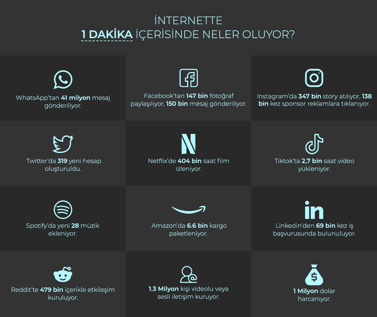 İnternette 1 Dakika