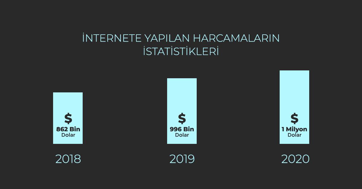 İnternette Yapılan Harcamaların İstatistikleri